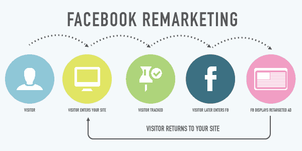 Facebook remarketing b2b
